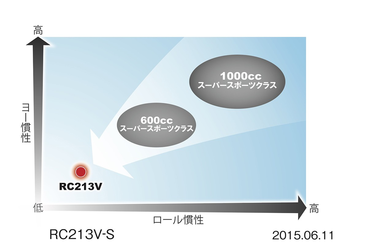 2150611-rc213v-s_006_1