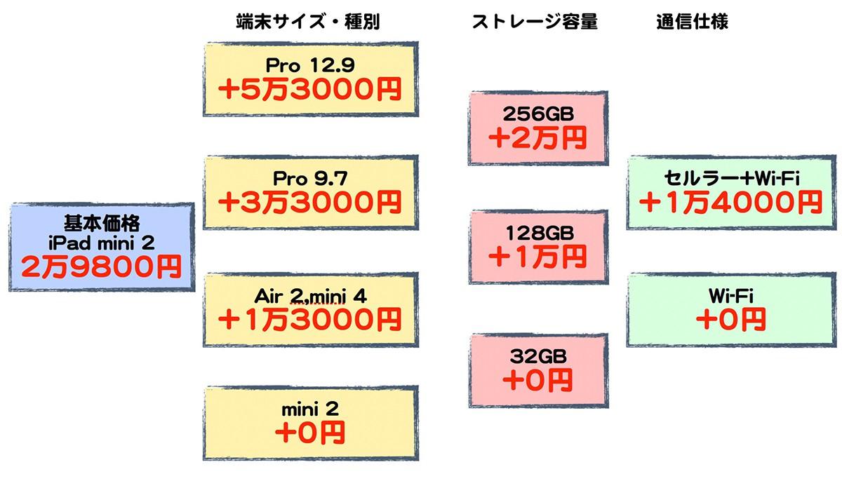 iPad価格仕様