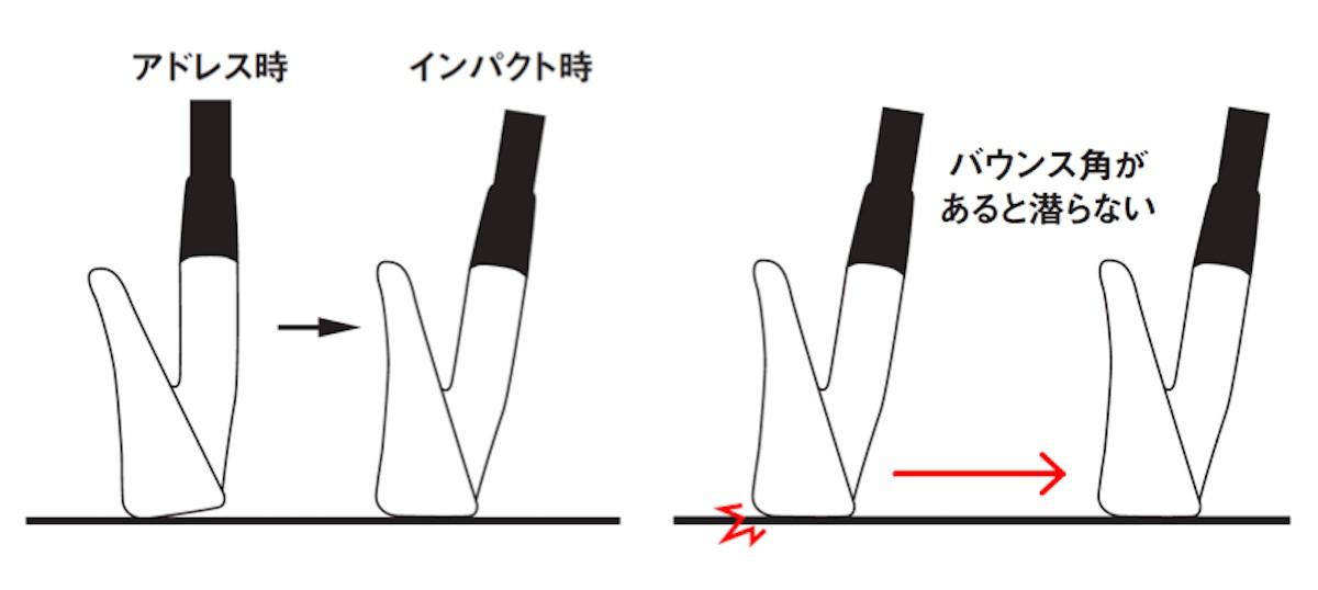 バウンス角の役割jpg