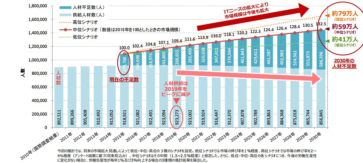 ITjinzai_report_summary_pdf