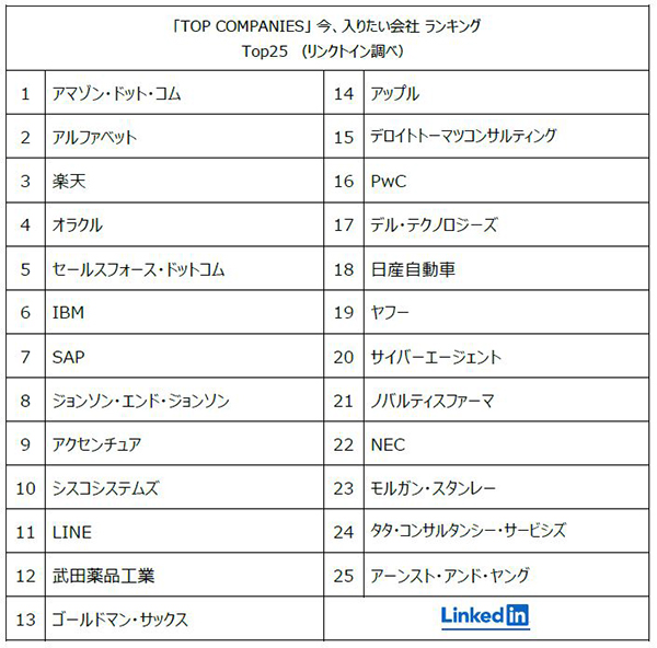 「TOP COMPANIES」 今、入りたい会社 ランキング Top25(リンクトイン調べ)03